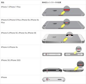 Iphone水没チェックの画像